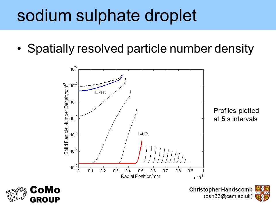 Christopher Handscomb (csh33@cam.ac.uk) sodium sulphate droplet Spatially resolved particle number density Profiles plotted at 5 s intervals