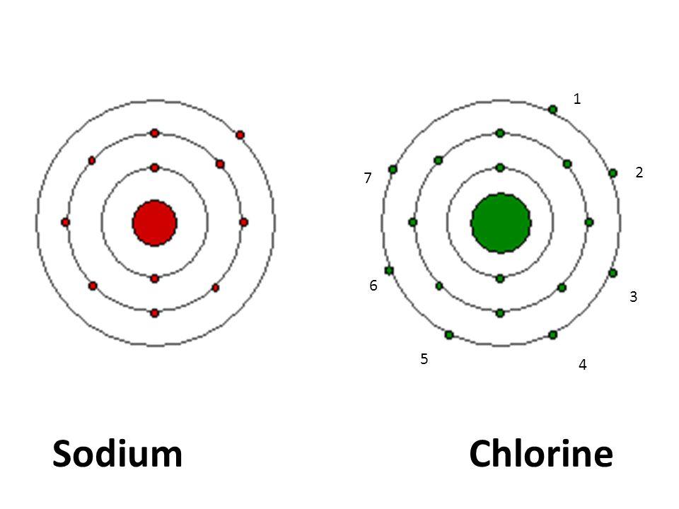 1 2 3 4 5 6 7 Sodium Chlorine