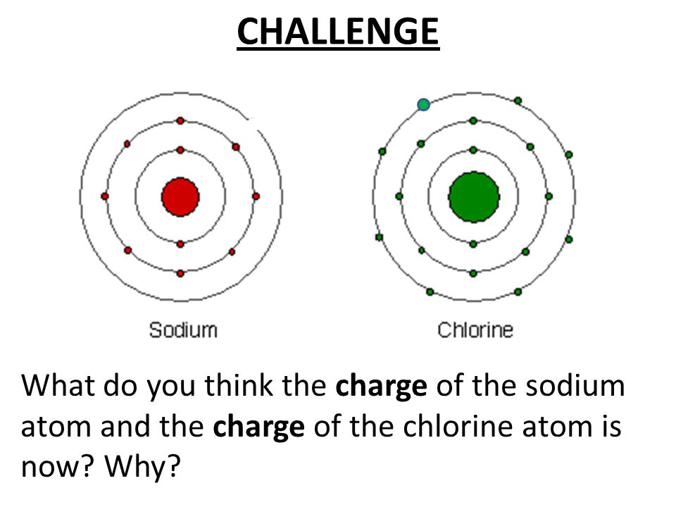 What do you think the charge of the sodium atom and the charge of the chlorine atom is now.