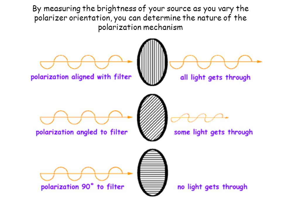 By measuring the brightness of your source as you vary the polarizer orientation, you can determine the nature of the polarization mechanism