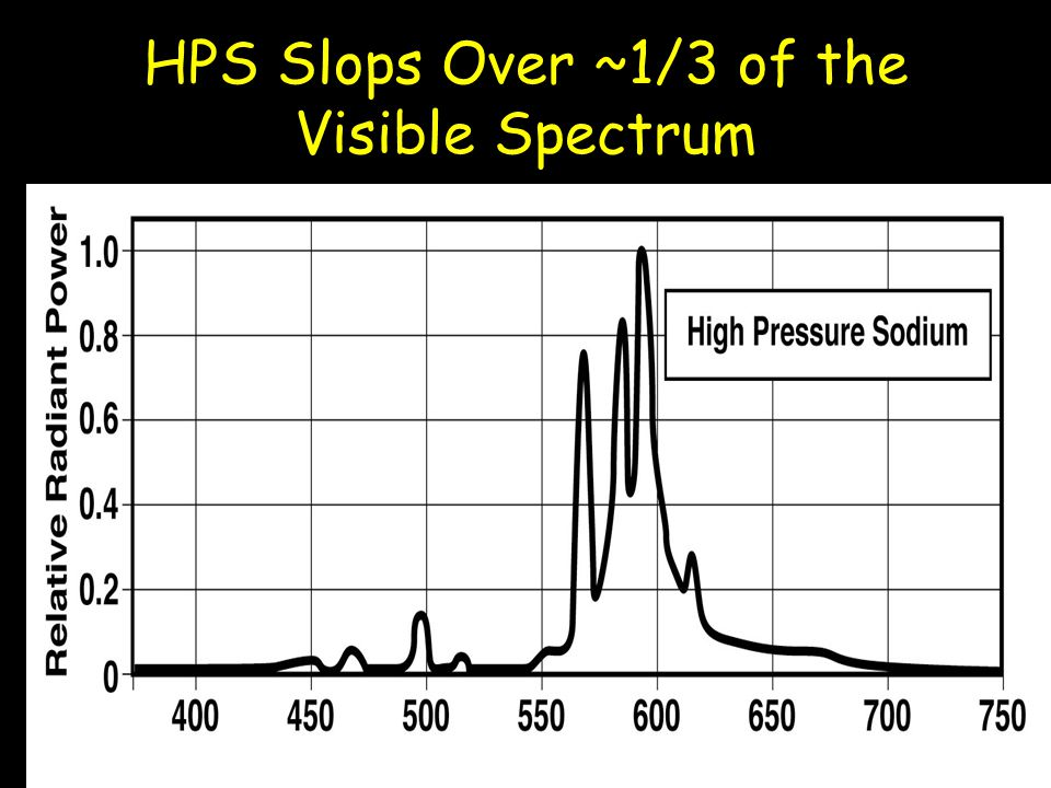 HPS Slops Over ~1/3 of the Visible Spectrum