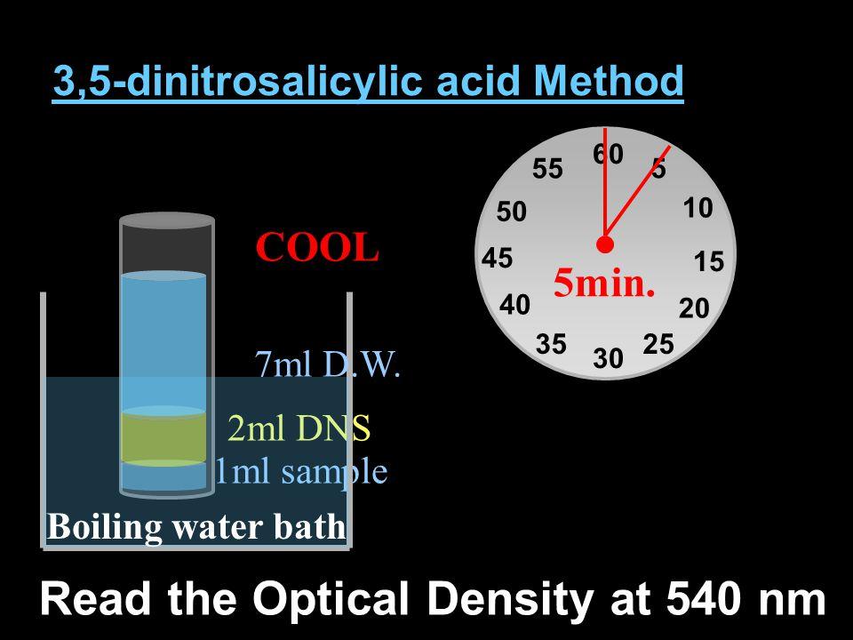 3,5-dinitrosalicylic acid Method 1ml sample 2ml DNS Boiling water bath 60 30 15 45 5 10 20 2535 40 50 55 5min. COOL 7ml D.W. Read the Optical Density