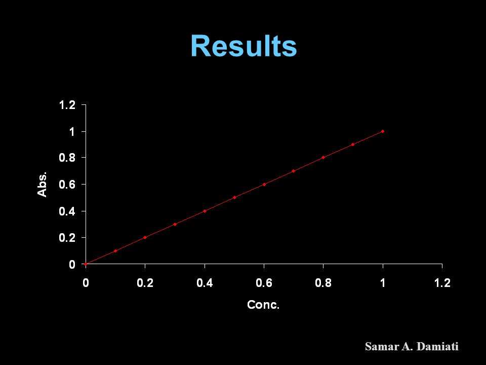 Results Samar A. Damiati