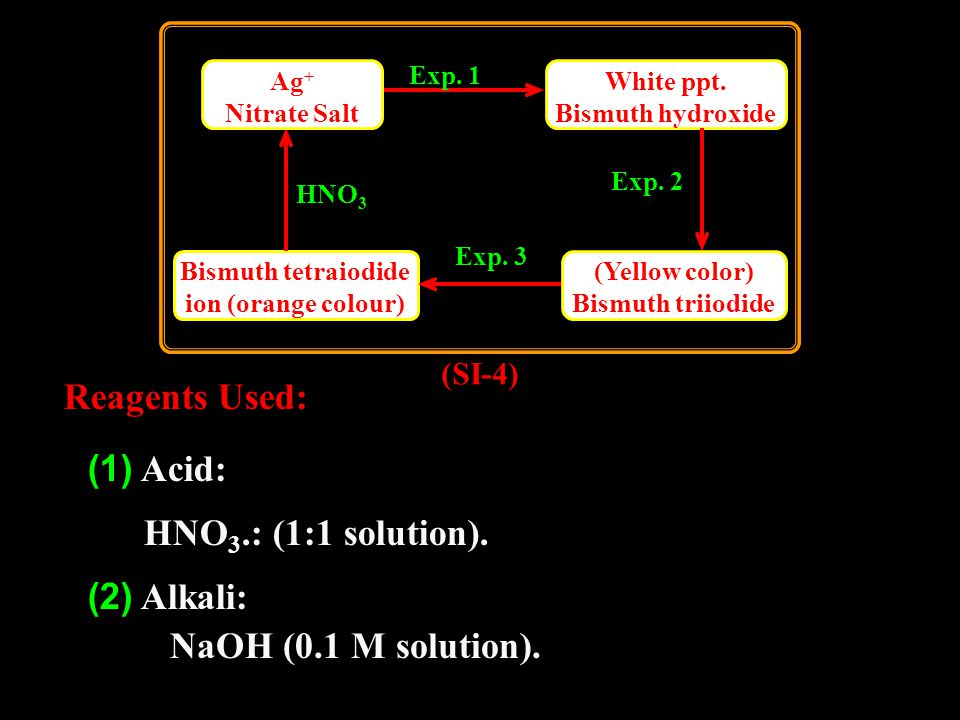 Add (1 ml) of H 2 SO 4 and (2 ml) of sodium nitrite solution to the solution obtained from exp.
