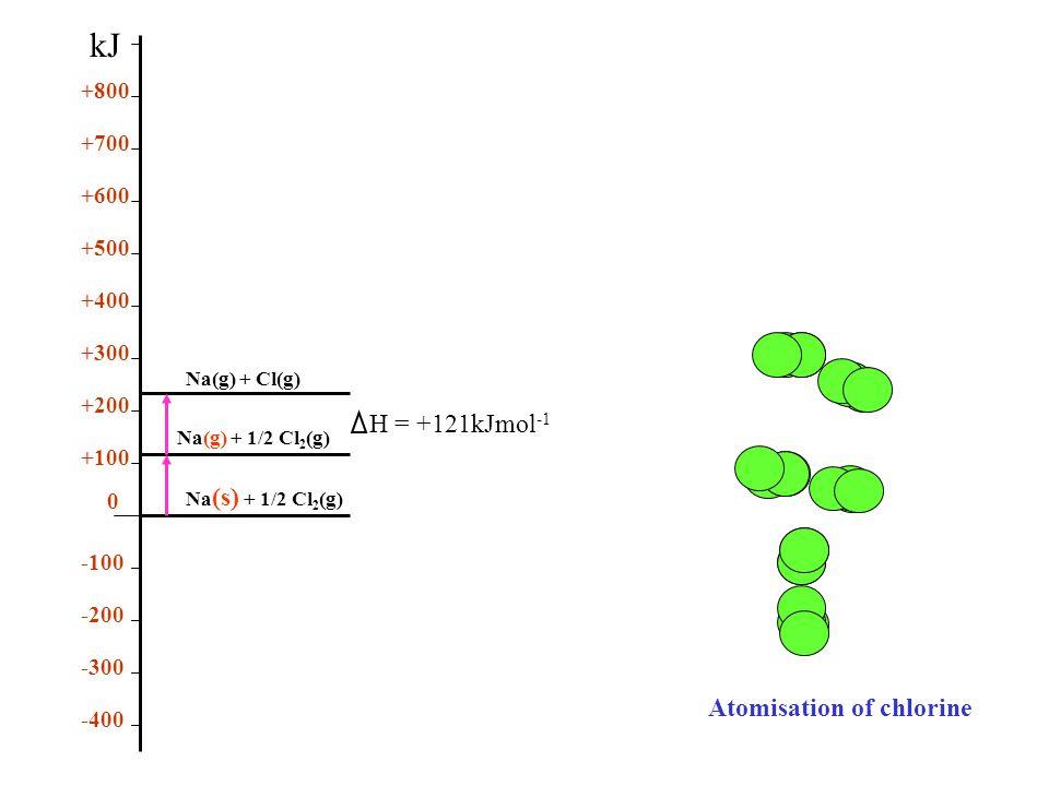 Atomisation of chlorine Na (s) + 1/2 Cl 2 (g) Na(g) + 1/2 Cl 2 (g) Na(g) + Cl(g) 0 +100 +200 +300 +400 +500 +600 +700 +800 -400 -300 -200 -100 kJ H = +121kJmol -1