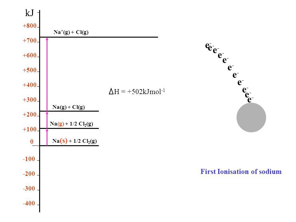 + First Ionisation of sodium e-e- e-e- e-e- e-e- e-e- e-e- e-e- e-e- e-e- e-e- e-e- Na (s) + 1/2 Cl 2 (g) Na(g) + 1/2 Cl 2 (g) Na(g) + Cl(g) 0 +100 +200 +300 +400 +500 +600 +700 +800 -400 -300 -200 -100 kJ Na + (g) + Cl(g) H = +502kJmol -1