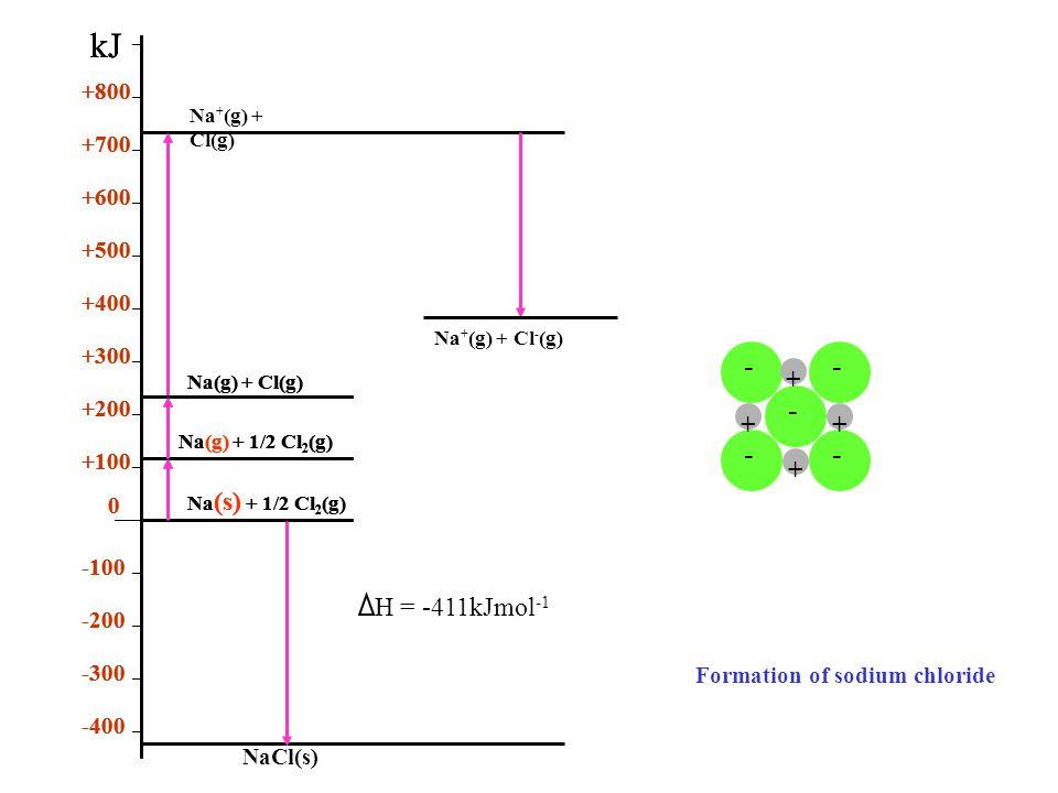 -- - -- + ++ + Formation of sodium chloride Na (s) + 1/2 Cl 2 (g) Na(g) + 1/2 Cl 2 (g) Na(g) + Cl(g) 0 +100 +200 +300 +400 +500 +600 +700 +800 -400 -300 -200 -100 kJ Na (s) + 1/2 Cl 2 (g) Na(g) + 1/2 Cl 2 (g) Na(g) + Cl(g) 0 +100 +200 +300 +400 +500 +600 +700 +800 -400 -300 -200 -100 kJ Na (s) + 1/2 Cl 2 (g) Na(g) + 1/2 Cl 2 (g) Na(g) + Cl(g) 0 +100 +200 +300 +400 +500 +600 +700 +800 -400 -300 -200 -100 kJ Na + (g) + Cl(g) Na + (g) + Cl - (g) NaCl(s) H = -411kJmol -1