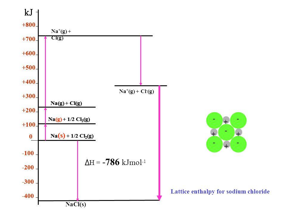 -- - -- ++++ Na (s) + 1/2 Cl 2 (g) Na(g) + 1/2 Cl 2 (g) Na(g) + Cl(g) 0 +100 +200 +300 +400 +500 +600 +700 +800 -400 -300 -200 -100 kJ Na (s) + 1/2 Cl 2 (g) Na(g) + 1/2 Cl 2 (g) Na(g) + Cl(g) 0 +100 +200 +300 +400 +500 +600 +700 +800 -400 -300 -200 -100 kJ Na (s) + 1/2 Cl 2 (g) Na(g) + 1/2 Cl 2 (g) Na(g) + Cl(g) 0 +100 +200 +300 +400 +500 +600 +700 +800 -400 -300 -200 -100 kJ Na + (g) + Cl(g) Na + (g) + Cl - (g) NaCl(s) Lattice enthalpy for sodium chloride H = -786 kJmol - 1