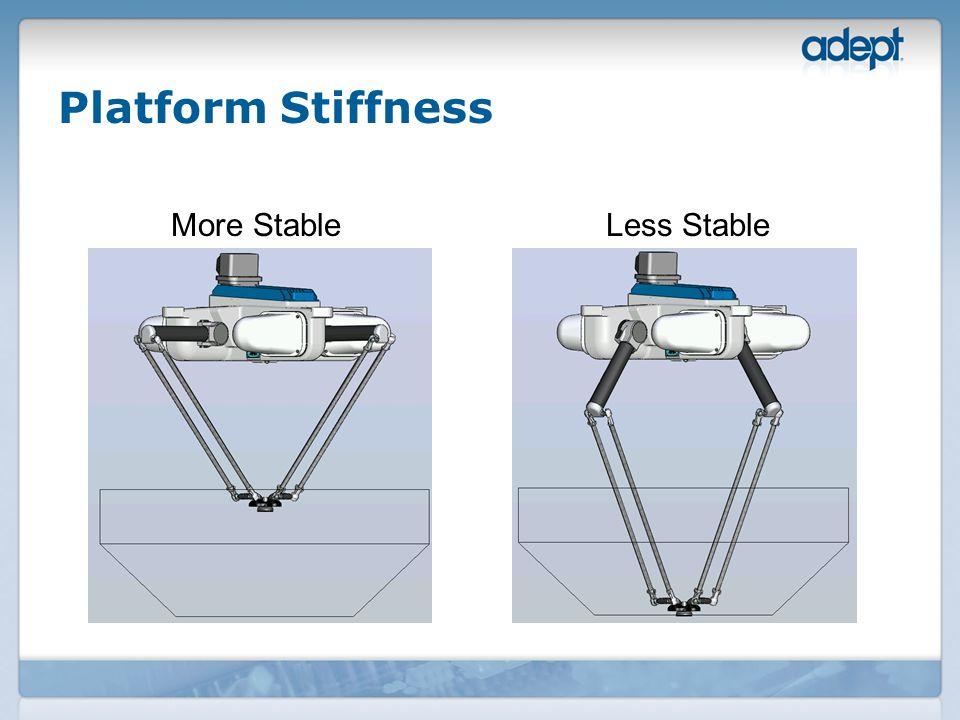 Platform Stiffness More StableLess Stable