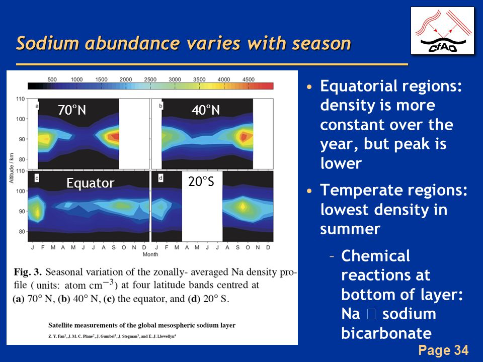 Page 34 Sodium abundance varies with season Equatorial regions: density is more constant over the year, but peak is lower Temperate regions: lowest density in summer –Chemical reactions at bottom of layer: Na  sodium bicarbonate 70°N 40°N Equator 20°S
