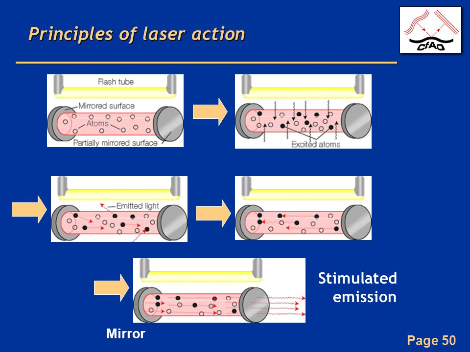 Page 50 Principles of laser action Stimulated emission Mirror