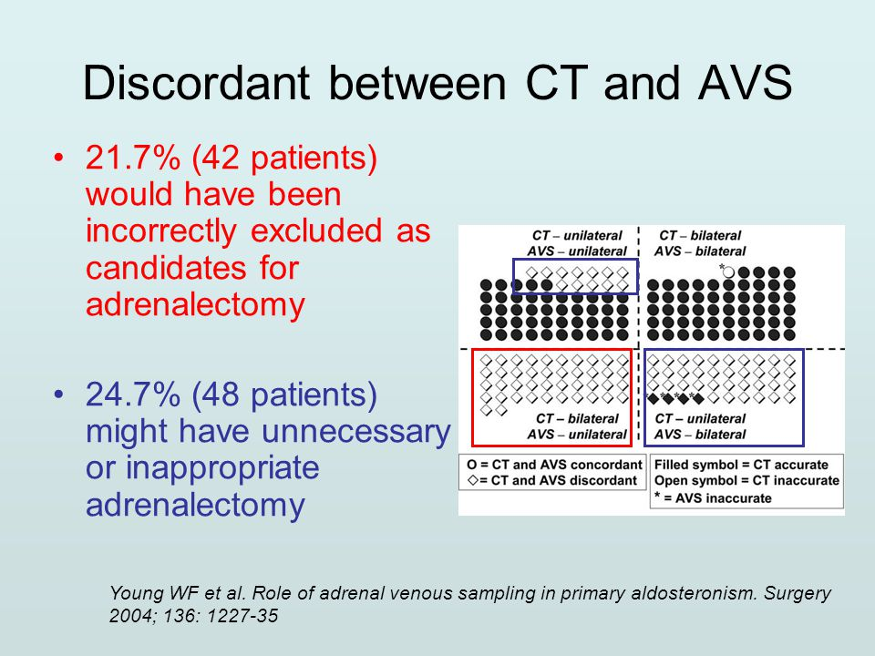 Discordant between CT and AVS 21.7% (42 patients) would have been incorrectly excluded as candidates for adrenalectomy 24.7% (48 patients) might have