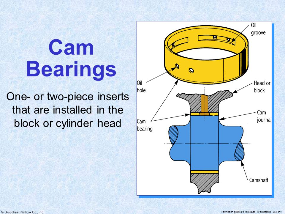 © Goodheart-Willcox Co., Inc. Permission granted to reproduce for educational use only Cam Bearings One- or two-piece inserts that are installed in th