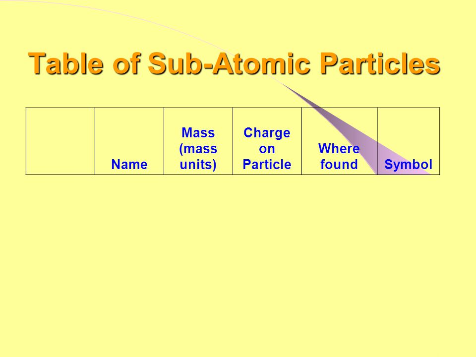 Table of Sub-Atomic Particles Name Mass (mass units) Charge on Particle Where foundSymbol Proton1+Nucleusp+p+ Electron1/2000- Electron shells e-e- Neutron10Nucleusnono Have you finished copying the information