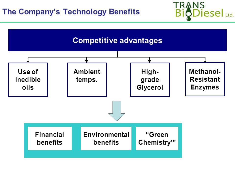 The Company's Technology Benefits Competitive advantages Use of inedible oils High- grade Glycerol Methanol- Resistant Enzymes Financial benefits Environmental benefits Green Chemistry' Ambient temps.