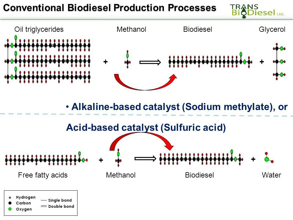 Conventional Biodiesel Production Processes Alkaline-based catalyst (Sodium methylate), or + + Oil triglycerides Methanol Biodiesel Glycerol + + Free fatty acidsMethanol Biodiesel Water Acid-based catalyst (Sulfuric acid)