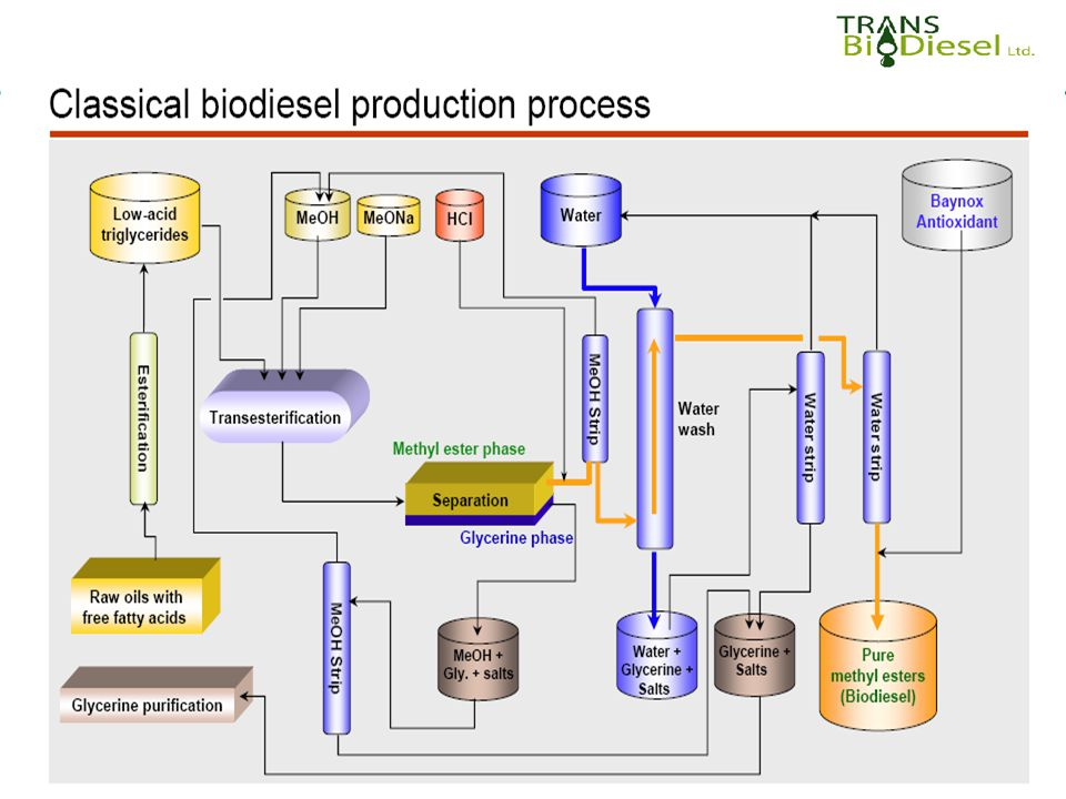 Blending/ Heating Glycerol by- product BiodieselWastewater Oil Methanol Neutralization/ Centrifugation Neutralization/ Chemical