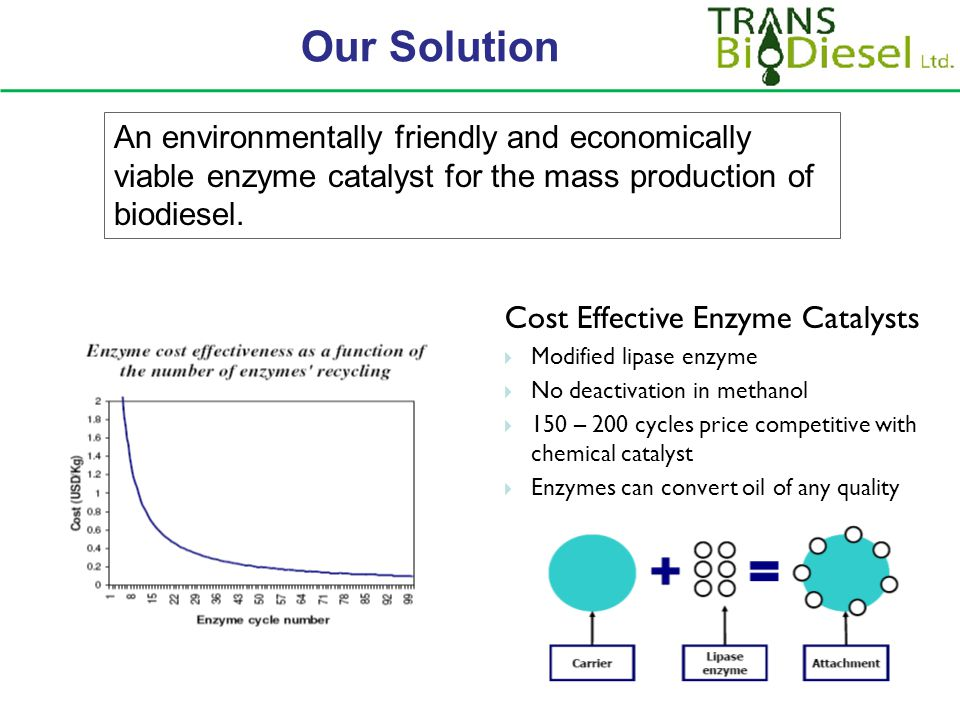 Our Solution Cost Effective Enzyme Catalysts  Modified lipase enzyme  No deactivation in methanol  150 – 200 cycles price competitive with chemical catalyst  Enzymes can convert oil of any quality An environmentally friendly and economically viable enzyme catalyst for the mass production of biodiesel.