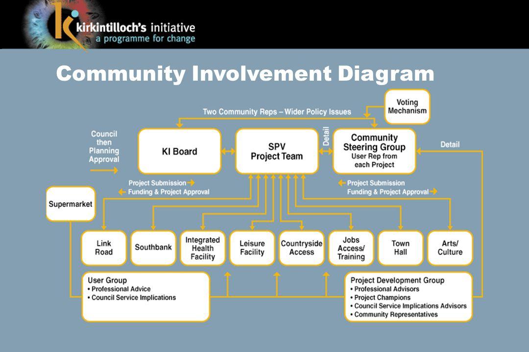 Community Involvement Diagram