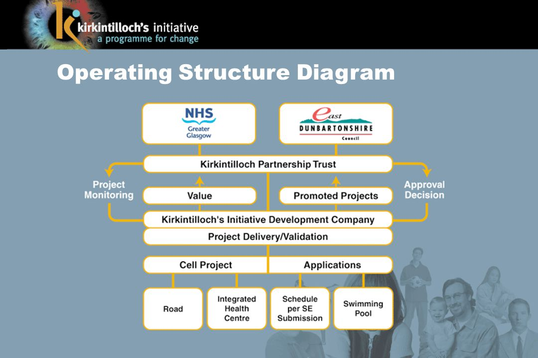 Operating Structure Diagram
