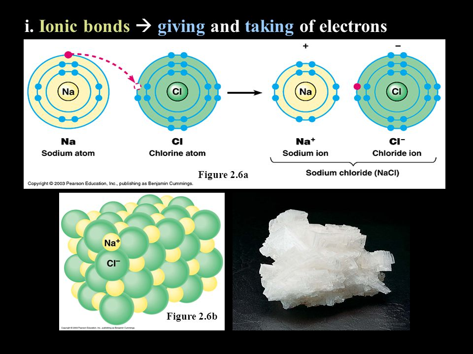 i. Ionic bonds  giving and taking of electrons Figure 2.6a Figure 2.6b