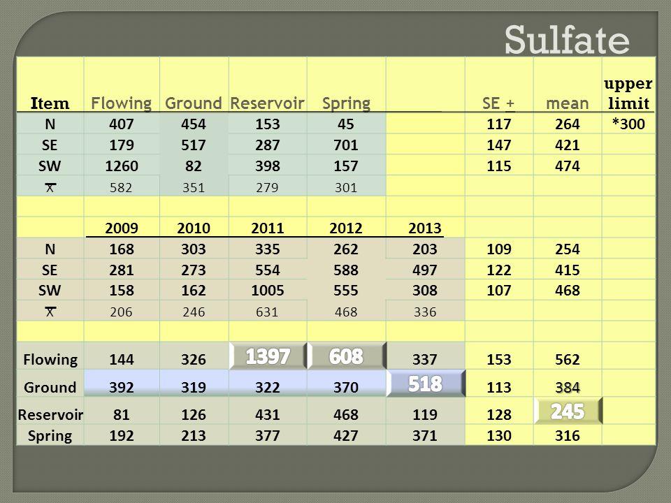 Sulfate Item FlowingGroundReservoirSpringSE +mean upper limit N40745415345117264*300 SE179517287701147421 SW126082398157115474 X582351279301 20092010201120122013 N168303335262203109254 SE281273554588497122415 SW1581621005555308107468 X206246631468336 Flowing144326337153562 Ground392319322370113384 Reservoir81126431468119128 Spring192213377427371130316