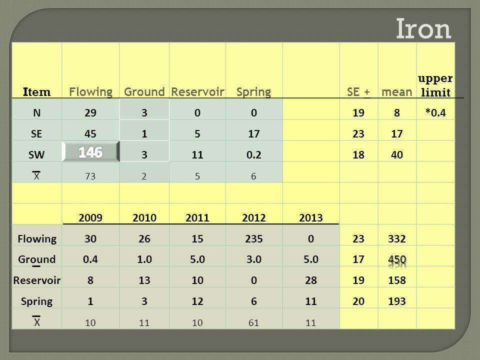 Iron Item FlowingGroundReservoirSpringSE +mean upper limit N29300198*0.4 SE4515172317 SW3110.21840 X73256 20092010201120122013 Flowing302615235023332 Ground0.41.05.03.05.017 Reservoir8131002819158 Spring131261120193 X 1011106111