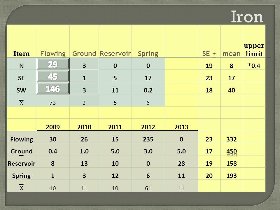 Iron Item FlowingGroundReservoirSpringSE +mean upper limit N300198*0.4 SE15172317 SW3110.21840 X73256 20092010201120122013 Flowing302615235023332 Ground0.41.05.03.05.017 Reservoir8131002819158 Spring131261120193 X 1011106111