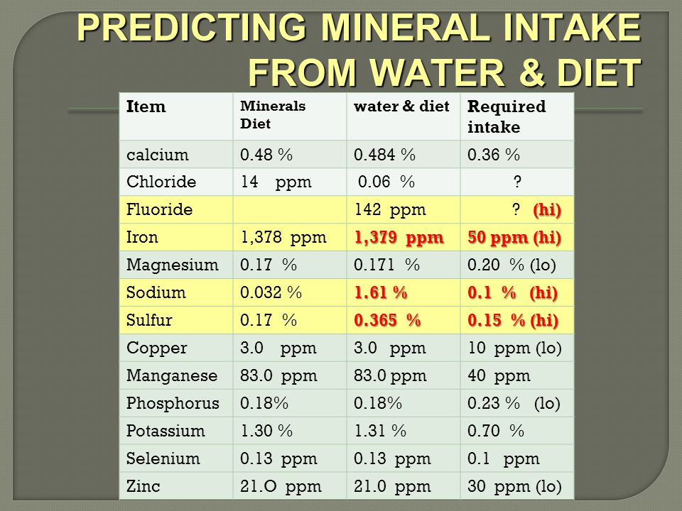 PREDICTING MINERAL INTAKE FROM WATER & DIET PREDICTING MINERAL INTAKE FROM WATER & DIET Item Minerals Diet water & diet Required intake calcium0.48 %0