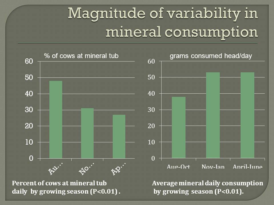 Percent of cows at mineral tub Average mineral daily consumption daily by growing season (P<0.01). by growing season (P<0.01). % of cows at mineral tu