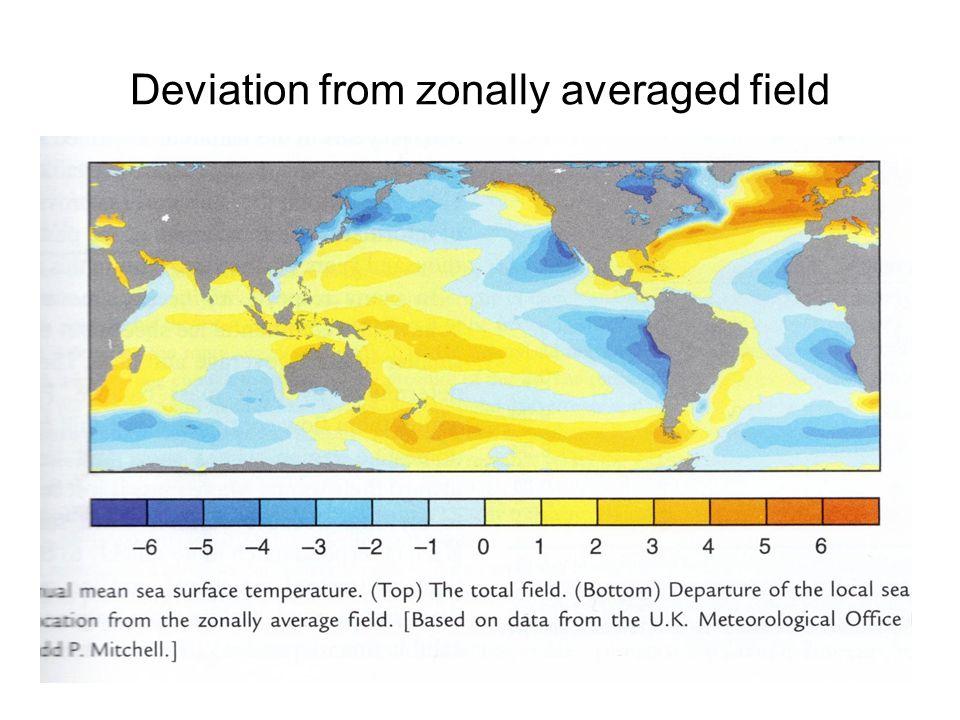 Deviation from zonally averaged field