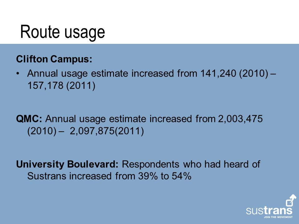Route usage Clifton Campus: Annual usage estimate increased from 141,240 (2010) – 157,178 (2011) QMC: Annual usage estimate increased from 2,003,475 (2010) – 2,097,875(2011) University Boulevard: Respondents who had heard of Sustrans increased from 39% to 54%