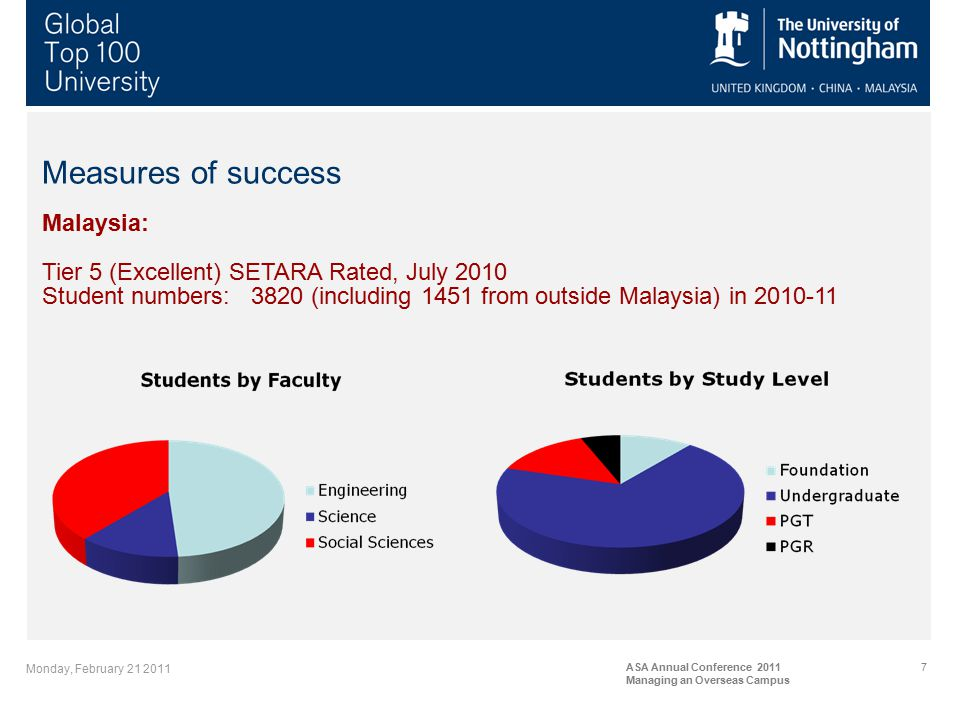 Monday, February 21 2011 ASA Annual Conference 2011 Managing an Overseas Campus 7 Measures of success Malaysia: Tier 5 (Excellent) SETARA Rated, July 2010 Student numbers: 3820 (including 1451 from outside Malaysia) in 2010-11