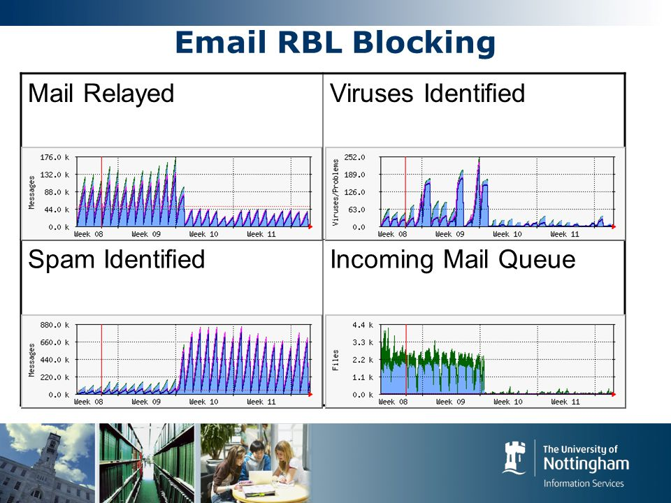 Email RBL Blocking Mail RelayedViruses Identified Spam IdentifiedIncoming Mail Queue