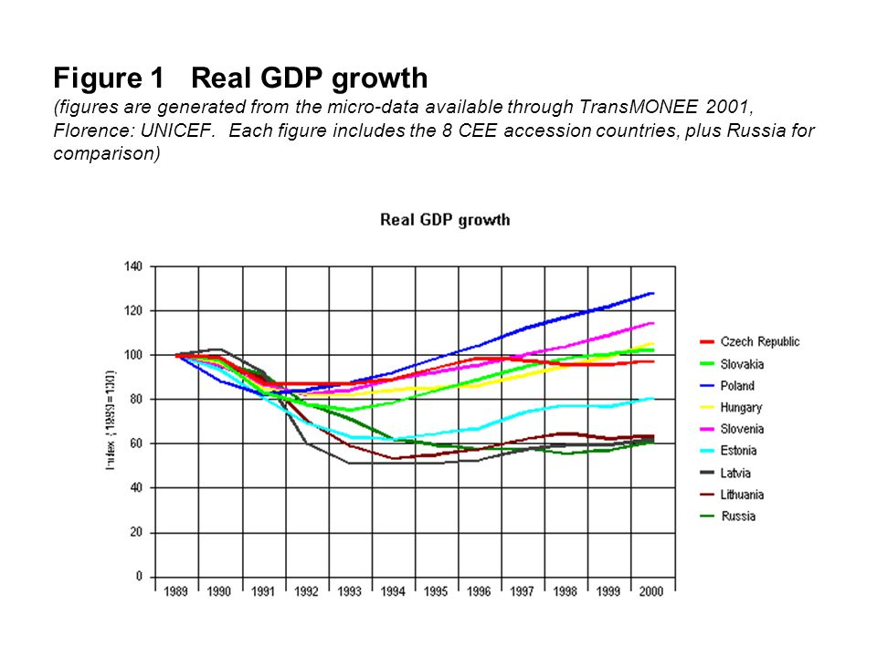 Figure 1 Real GDP growth (figures are generated from the micro-data available through TransMONEE 2001, Florence: UNICEF. Each figure includes the 8 CE