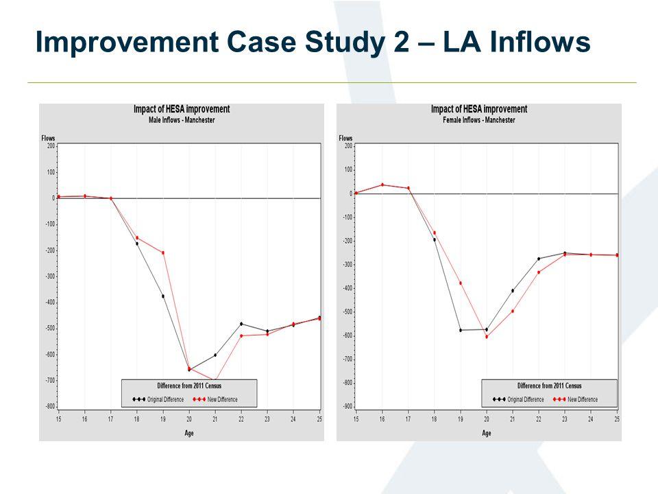 Improvement Case Study 2 – LA Inflows