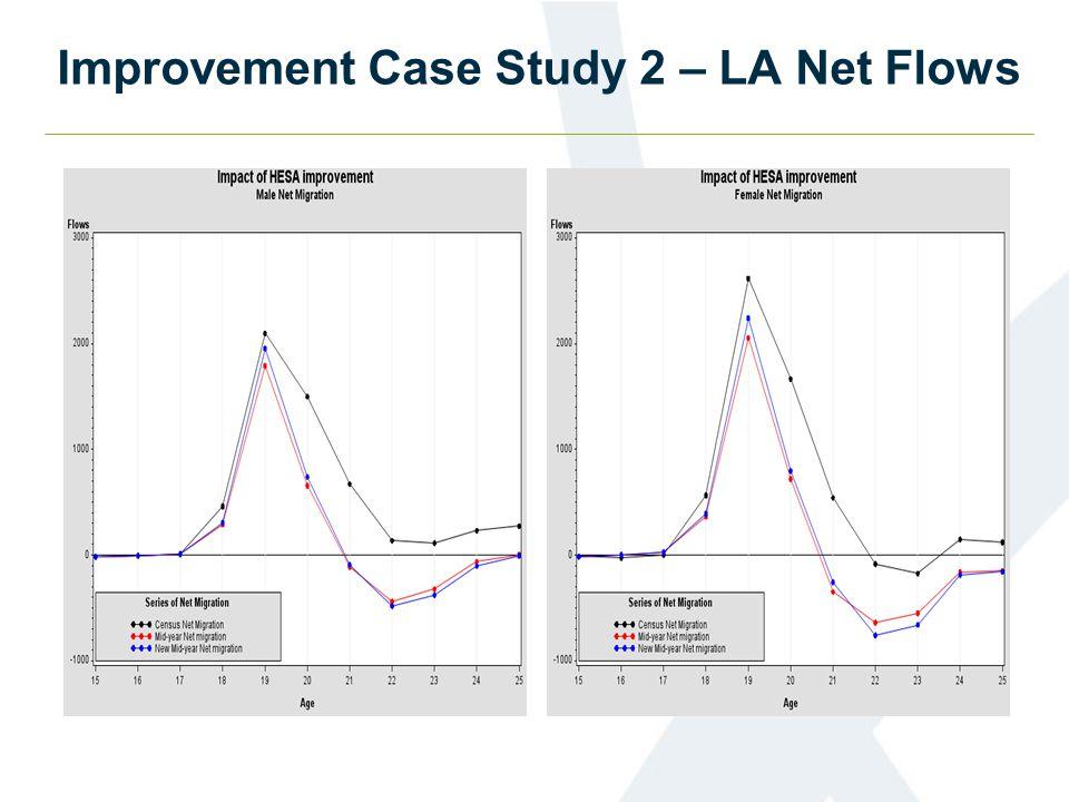 Improvement Case Study 2 – LA Net Flows