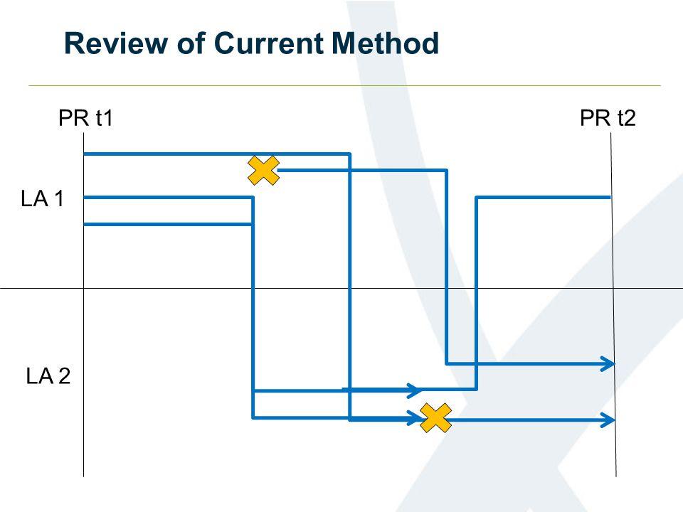 Review of Current Method PR t1PR t2 LA 1 LA 2