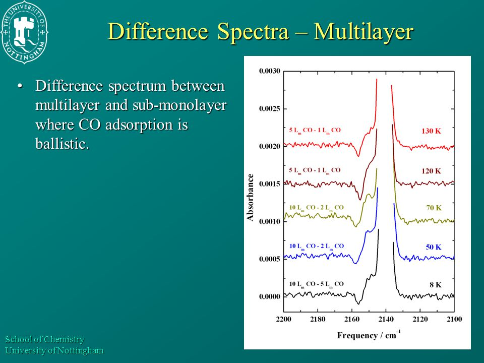 School of Chemistry University of Nottingham Difference Spectra – Multilayer Difference spectrum between multilayer and sub-monolayer where CO adsorpt
