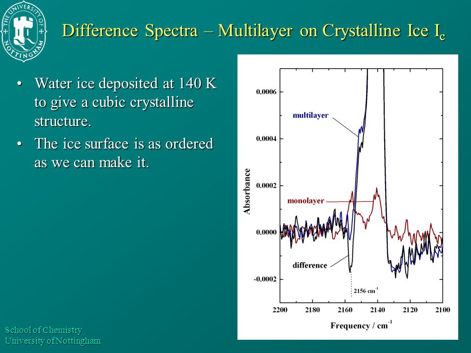 School of Chemistry University of Nottingham Difference Spectra – Multilayer on Crystalline Ice I c Water ice deposited at 140 K to give a cubic cryst