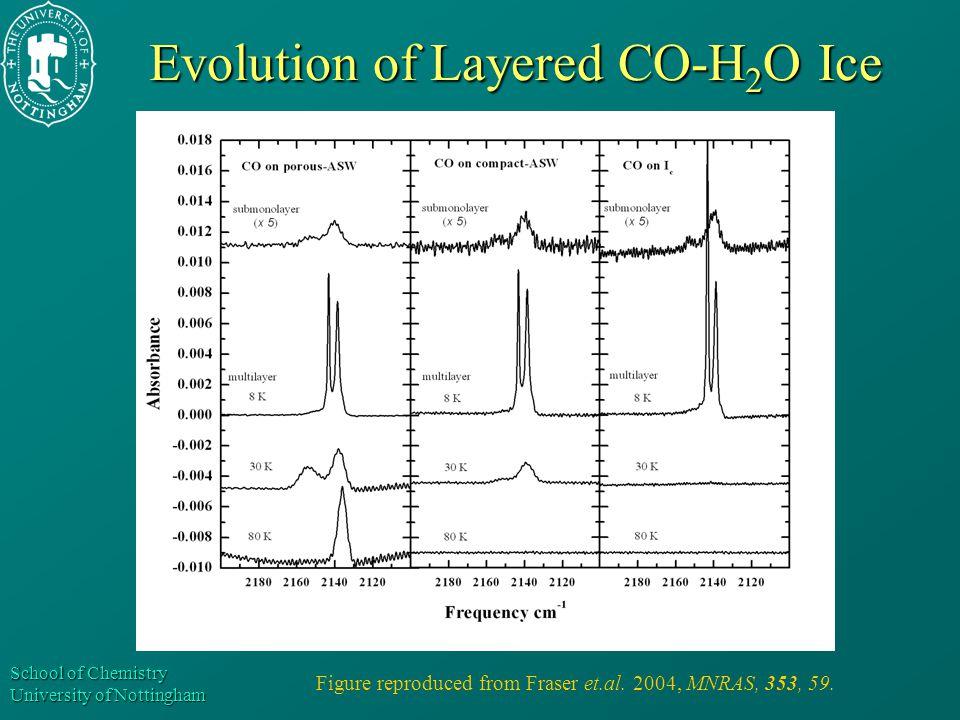 School of Chemistry University of Nottingham Evolution of Layered CO-H 2 O Ice Figure reproduced from Fraser et.al. 2004, MNRAS, 353, 59.