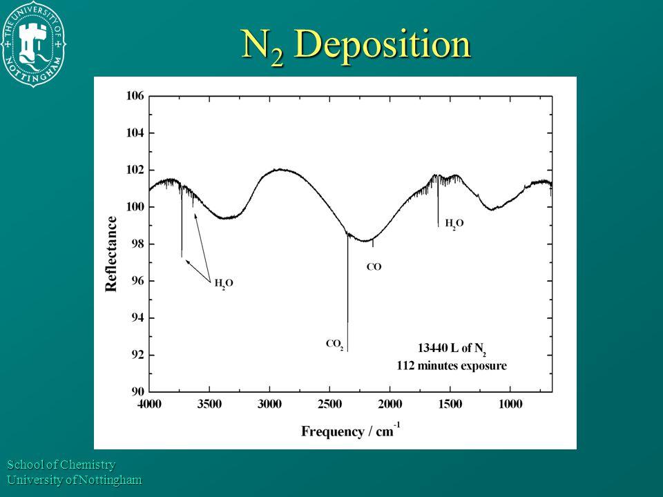 School of Chemistry University of Nottingham N 2 Deposition