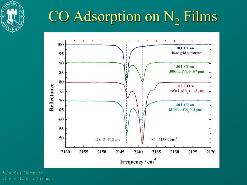 School of Chemistry University of Nottingham CO Adsorption on N 2 Films