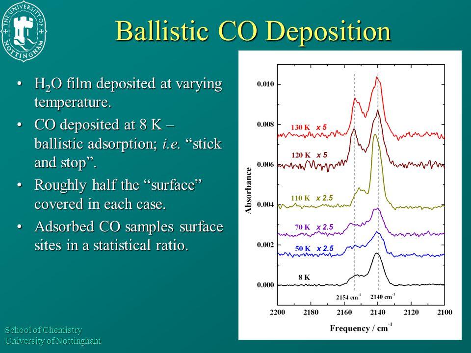 School of Chemistry University of Nottingham Ballistic CO Deposition H 2 O film deposited at varying temperature.H 2 O film deposited at varying tempe