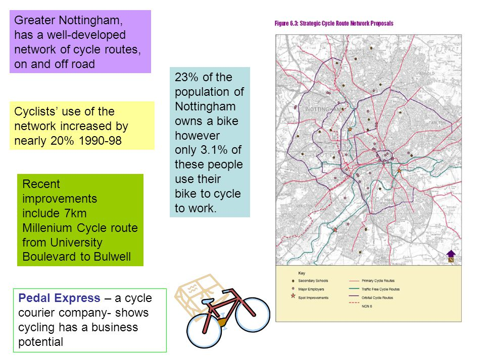 Greater Nottingham, has a well-developed network of cycle routes, on and off road Cyclists' use of the network increased by nearly 20% 1990-98 Recent improvements include 7km Millenium Cycle route from University Boulevard to Bulwell Pedal Express – a cycle courier company- shows cycling has a business potential 23% of the population of Nottingham owns a bike however only 3.1% of these people use their bike to cycle to work.