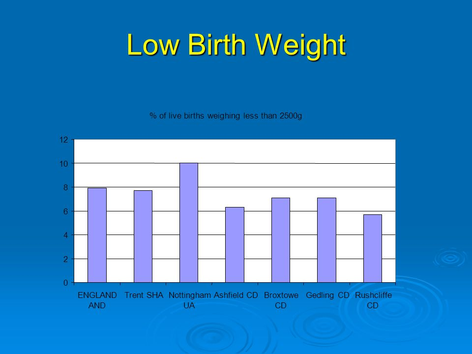 Low Birth Weight % of live births weighing less than 2500g 0 2 4 6 8 10 12 ENGLAND AND Trent SHANottingham UA Ashfield CDBroxtowe CD Gedling CDRushcliffe CD