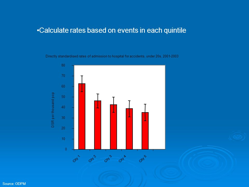 Calculate rates based on events in each quintile Source: ODPM Directly standardised rates of admission to hospital for accidents, under 20s, 2001-2003 0 10 20 30 40 50 60 70 80 City 1 City 2 City 3 City 4City 5 DSR per thousand pop