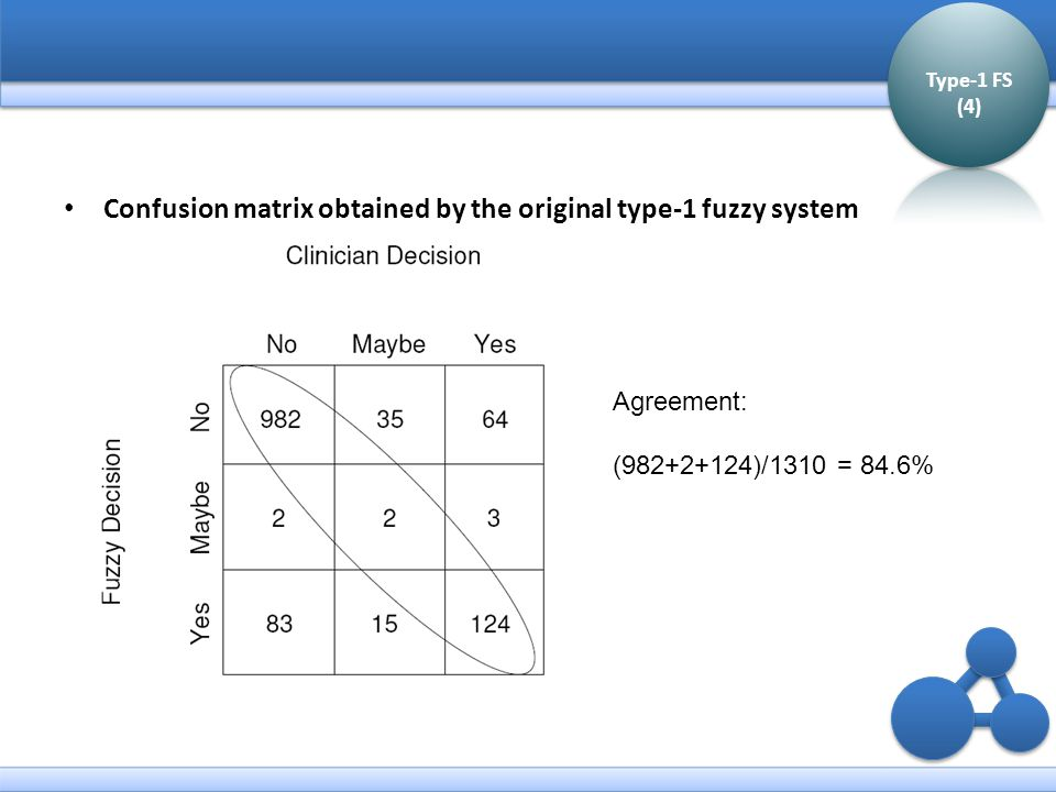 Confusion matrix obtained by the original type-1 fuzzy system Type-1 FS (4) Agreement: (982+2+124)/1310 = 84.6%