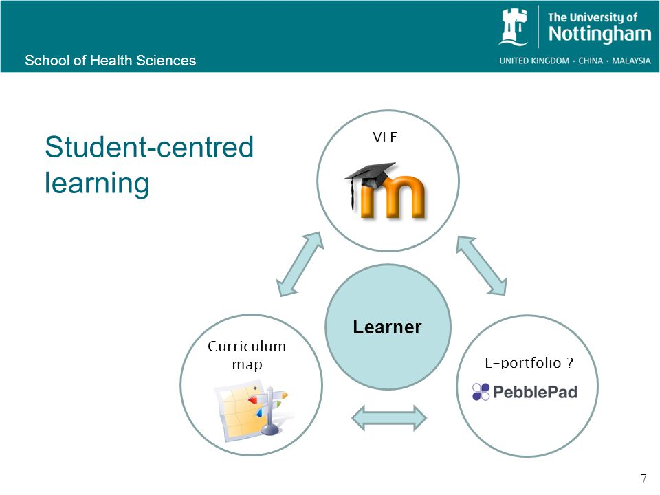 School of Health Sciences Student-centred learning 7 Learner VLE E-portfolio Curriculum map