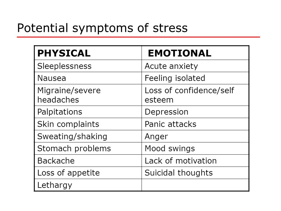 Potential symptoms of stress PHYSICAL EMOTIONAL SleeplessnessAcute anxiety NauseaFeeling isolated Migraine/severe headaches Loss of confidence/self esteem PalpitationsDepression Skin complaintsPanic attacks Sweating/shakingAnger Stomach problemsMood swings BackacheLack of motivation Loss of appetiteSuicidal thoughts Lethargy
